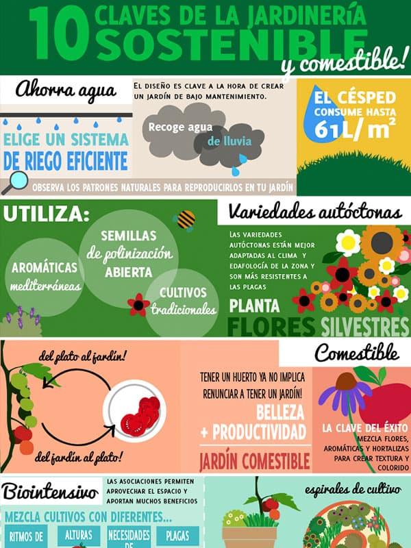 10 claves de la jardiner a sostenible for Para desarrollar un jardin contemporaneo